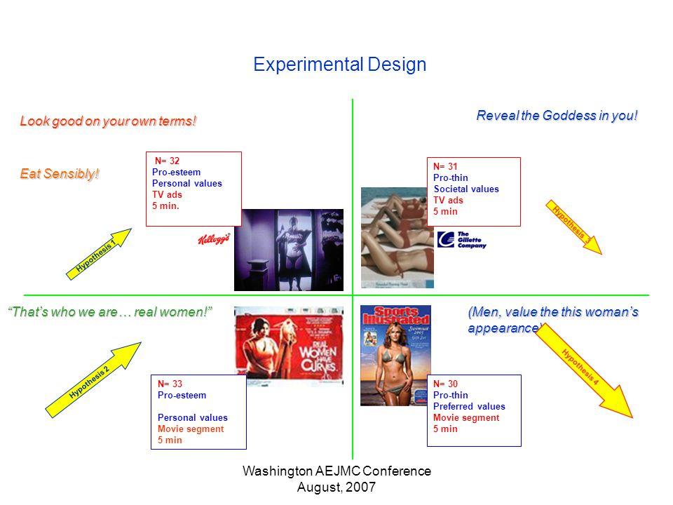 Washington AEJMC Conference August, 2007 Hypothesis 1 Experimental Design N= 33 Pro-esteem Personal values Movie segment 5 min N= 30 Pro-thin Preferred values Movie segment 5 min N= 32 Pro-esteem Personal values TV ads 5 min.