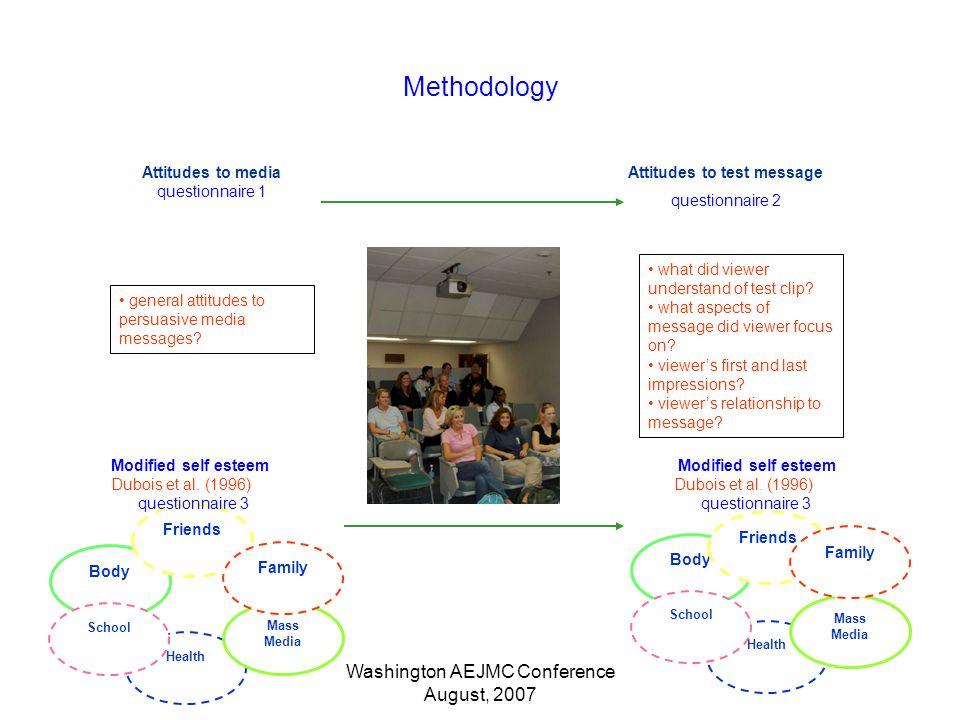 Washington AEJMC Conference August, 2007 Health Methodology Body Friends School Mass Media Family Modified self esteem Dubois et al.