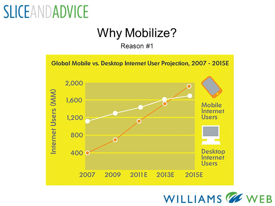 Why Mobilize? Reason #1