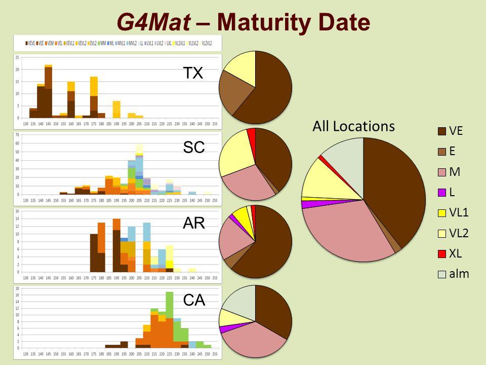 G4Mat – Maturity Date CA AR TX SC