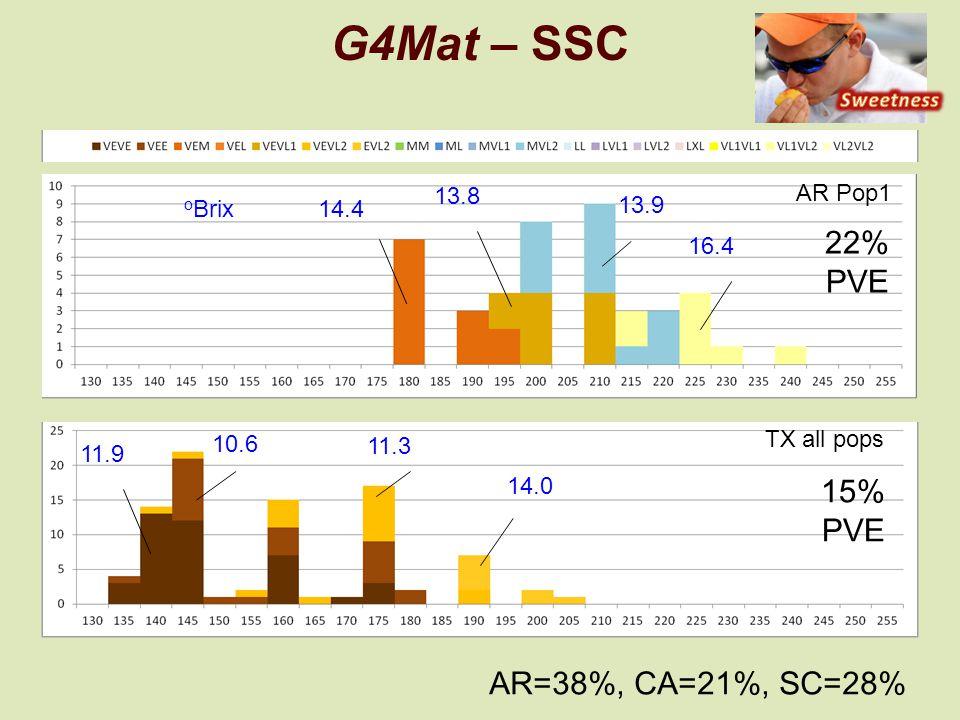 AR Pop1 G4Mat – SSC 14.4 13.8 13.9 16.4 TX all pops 11.9 10.6 11.3 14.0 o Brix 22% PVE 15% PVE AR=38%, CA=21%, SC=28%