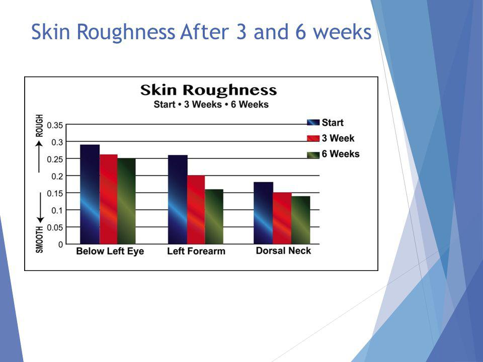 Corneous Layer of the Skin Dryness after 3 and 6 weeks Dry skin is characterized by a lack of moisture in its corneous layer, resulting in tightness and even flaking.