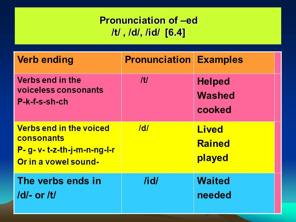 The Simple Past Irregular verbs [6.5] Irregular verbs- study the list page-89 I saw He gave She came We made They bought __________ Went Ate Cut Drew Flew Began brought I saw my friend.