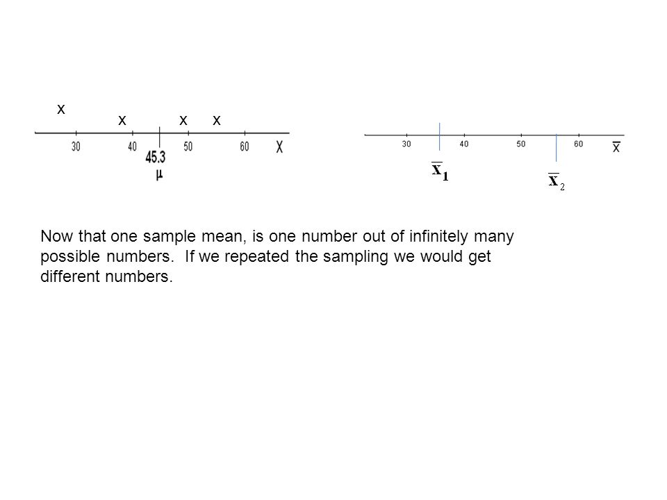 Now that one sample mean, is one number out of infinitely many possible numbers.