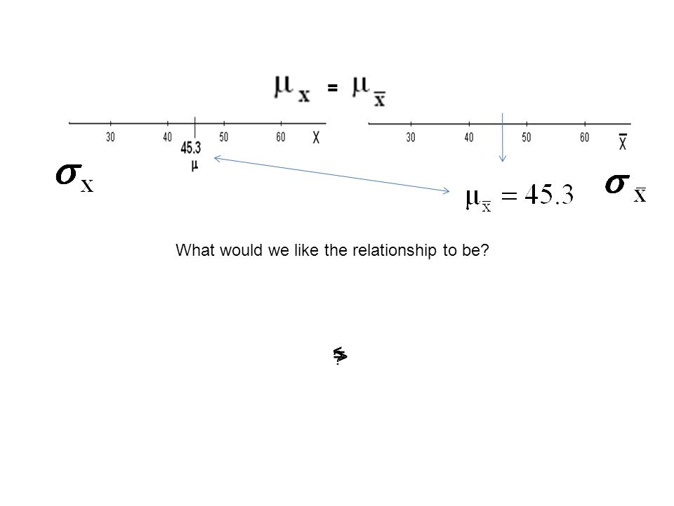 What would we like the relationship to be = = > <