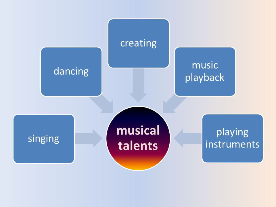 musical talents singingdancingcreating music playback playing instruments
