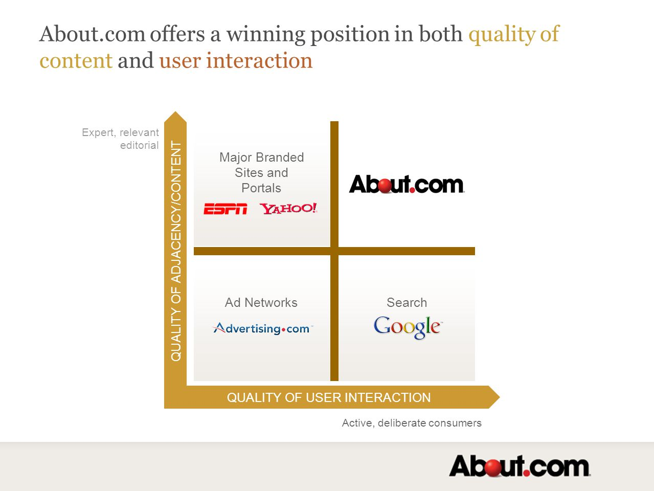 QUALITY OF USER INTERACTION QUALITY OF ADJACENCY/CONTENT Expert, relevant editorial Active, deliberate consumers Major Branded Sites and Portals Ad NetworksSearch About.com offers a winning position in both quality of content and user interaction
