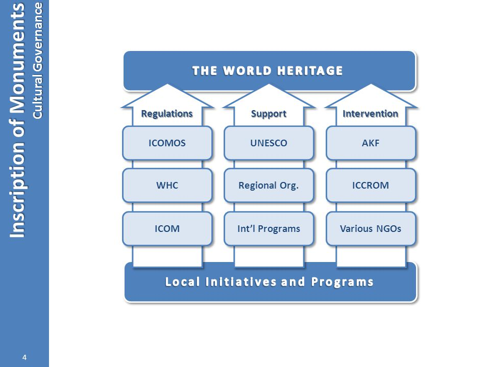 Inscription of Monuments Cultural Governance 4 InterventionIntervention SupportSupport RegulationsRegulations ICOMOS ICCROM UNESCO Regional Org. ICOM