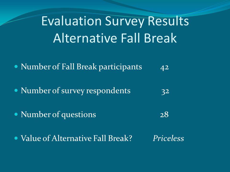 Complete survey results are available at: http://www.surveymonkey.com/sr.aspx?sm= UXWN3_2bqbePqXuEY7mseGA0ESLB7ITv AemCa2MH3rmYo_3d http://www.surveymonkey.com/sr.aspx?sm= UXWN3_2bqbePqXuEY7mseGA0ESLB7ITv AemCa2MH3rmYo_3d