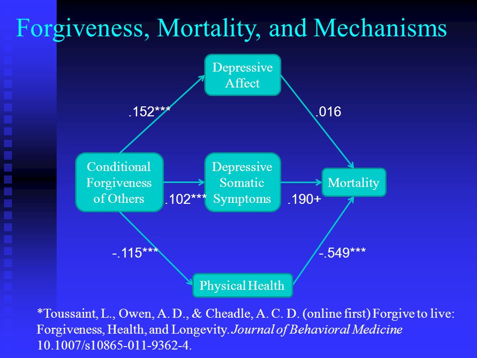 Forgiveness, Mortality, and Mechanisms Conditional Forgiveness of Others Mortality Depressive Affect Physical Health Depressive Somatic Symptoms.152***.102***.016 -.115***.190+ -.549*** *Toussaint, L., Owen, A.
