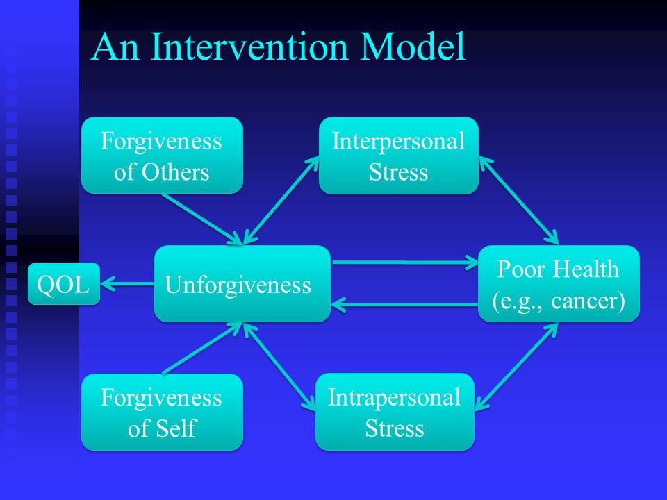 Interpersonal Stress Interpersonal Stress Intrapersonal Stress Intrapersonal Stress An Intervention Model Unforgiveness Poor Health (e.g., cancer) QOL Forgiveness of Others Forgiveness of Others Forgiveness of Self Forgiveness of Self