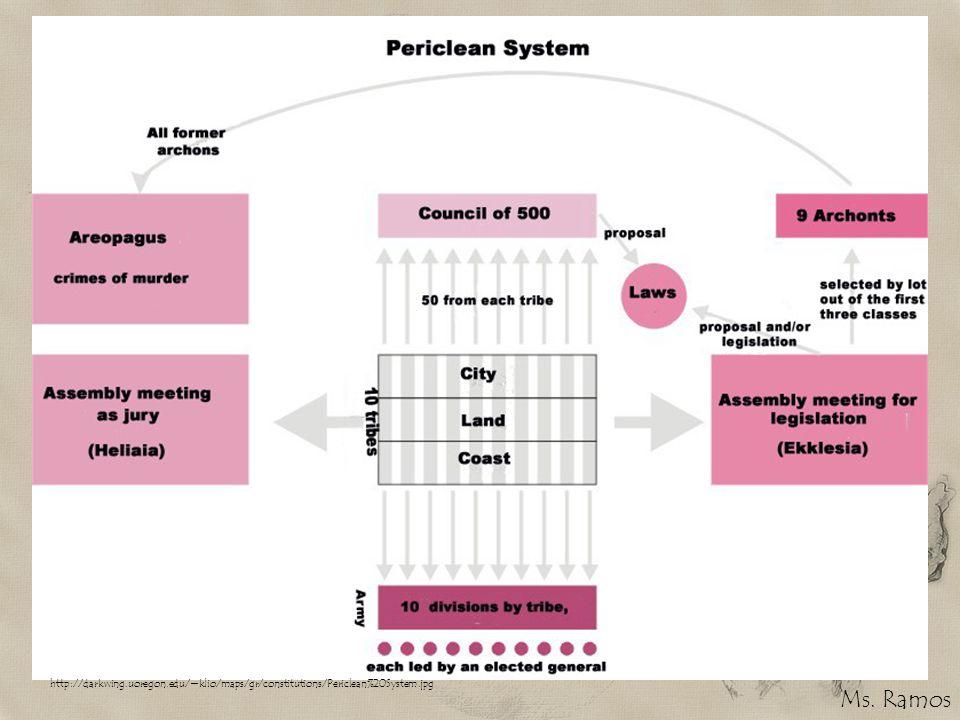 http://darkwing.uoregon.edu/~klio/maps/gr/constitutions/Periclean%20System.jpg Ms. Ramos