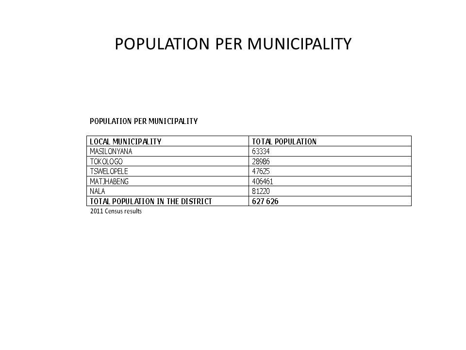 POPULATION PER MUNICIPALITY