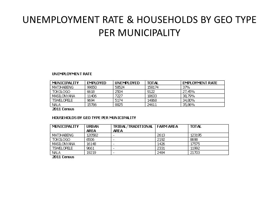 UNEMPLOYMENT RATE & HOUSEHOLDS BY GEO TYPE PER MUNICIPALITY