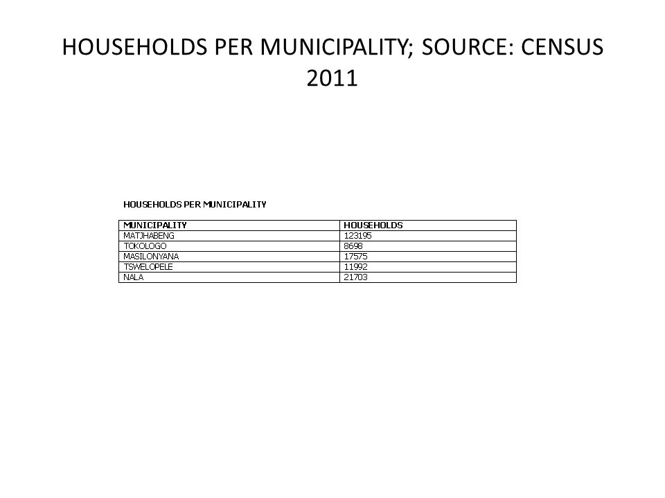 HOUSEHOLDS PER MUNICIPALITY; SOURCE: CENSUS 2011