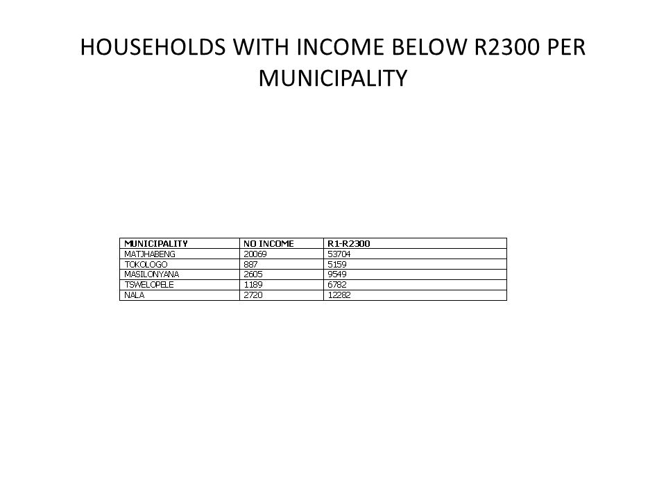 HOUSEHOLDS WITH INCOME BELOW R2300 PER MUNICIPALITY