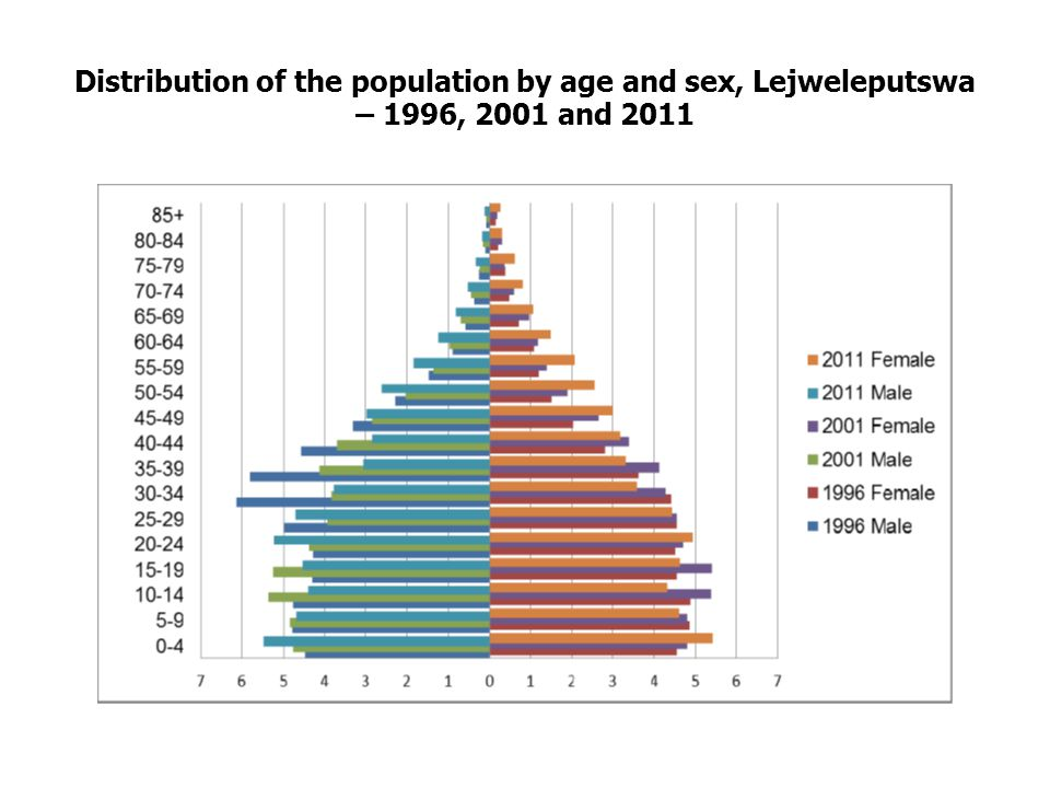 Distribution of the population by age and sex, Lejweleputswa – 1996, 2001 and 2011