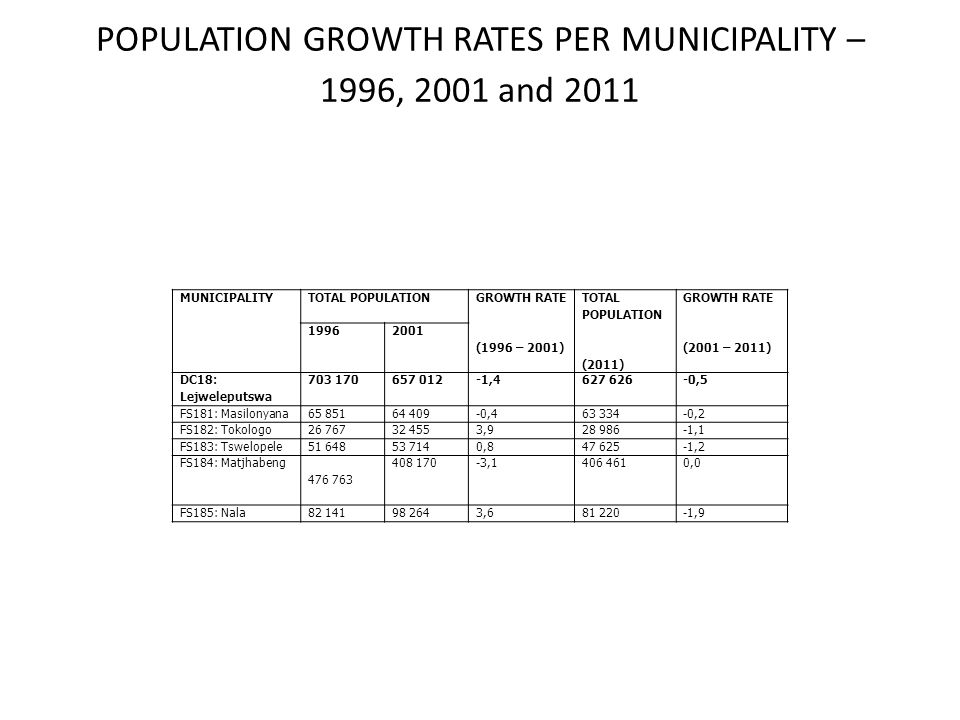 POPULATION GROWTH RATES PER MUNICIPALITY – 1996, 2001 and 2011 MUNICIPALITY TOTAL POPULATION GROWTH RATE (1996 – 2001) TOTAL POPULATION (2011) GROWTH