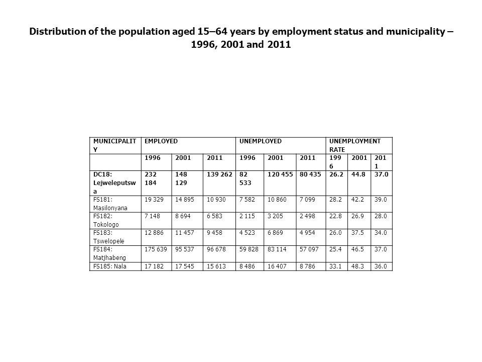 Distribution of the population aged 15–64 years by employment status and municipality – 1996, 2001 and 2011 MUNICIPALIT Y EMPLOYEDUNEMPLOYED UNEMPLOYM