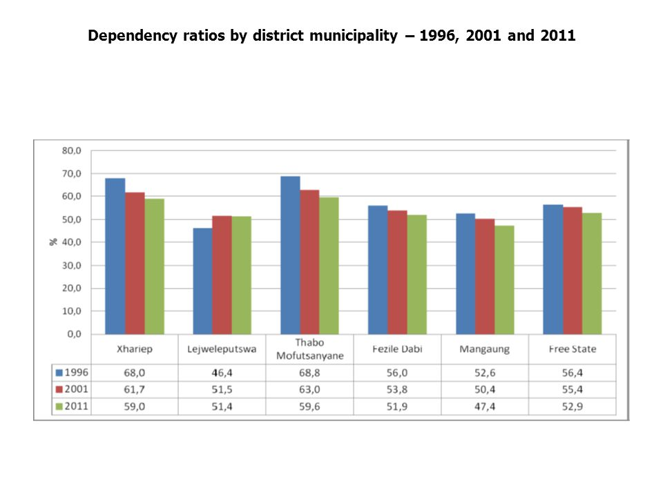 Dependency ratios by district municipality – 1996, 2001 and 2011