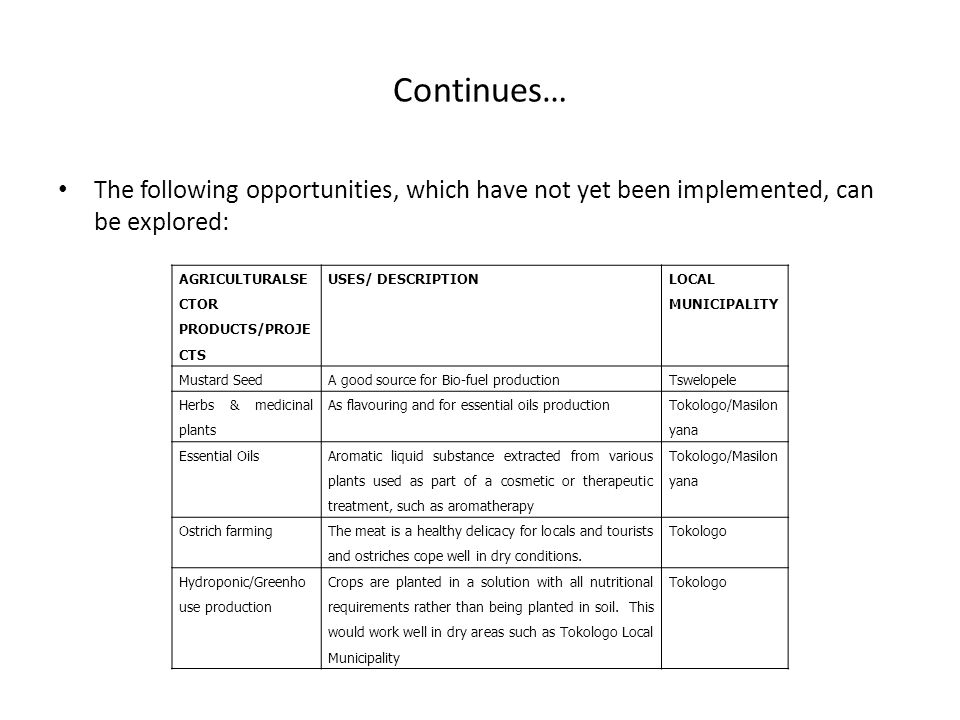 Continues… The following opportunities, which have not yet been implemented, can be explored: AGRICULTURALSE CTOR PRODUCTS/PROJE CTS USES/ DESCRIPTION