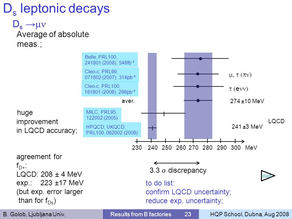 B. Golob, Ljubljana Univ.Results from B factories 23HQP School, Dubna, Aug 2008 D s leptonic decays D s Average of absolute meas.; huge improvement in