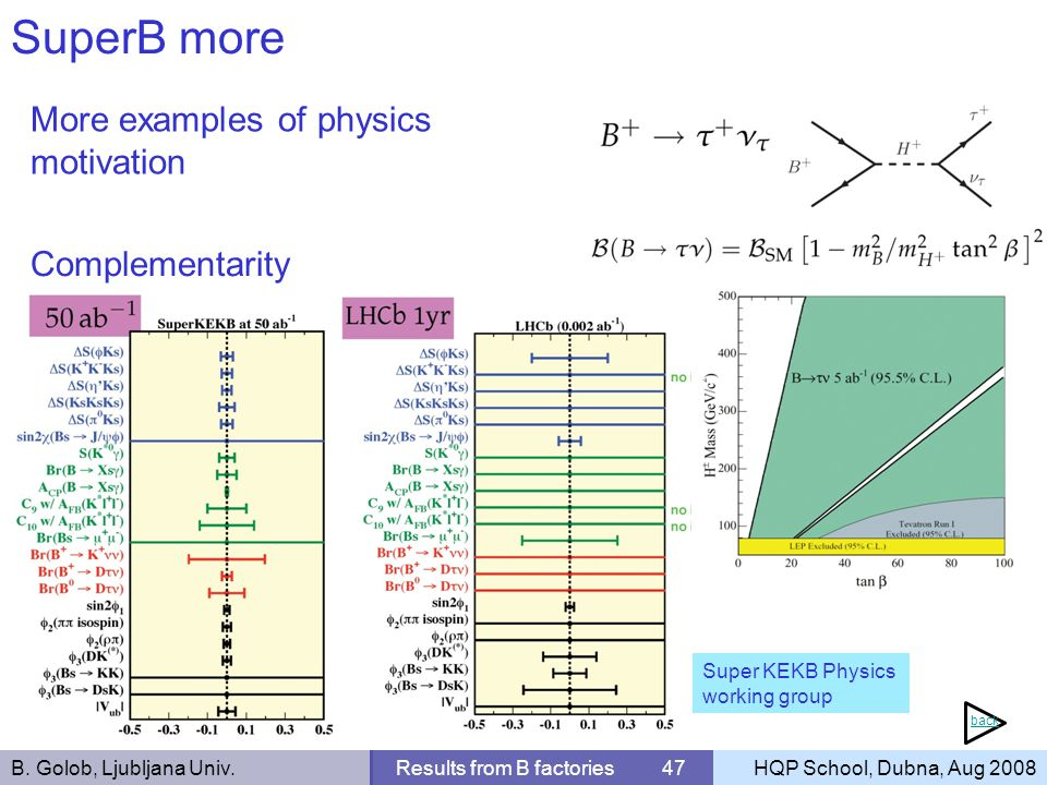 B. Golob, Ljubljana Univ.Results from B factories 47HQP School, Dubna, Aug 2008 SuperB more back More examples of physics motivation Complementarity S