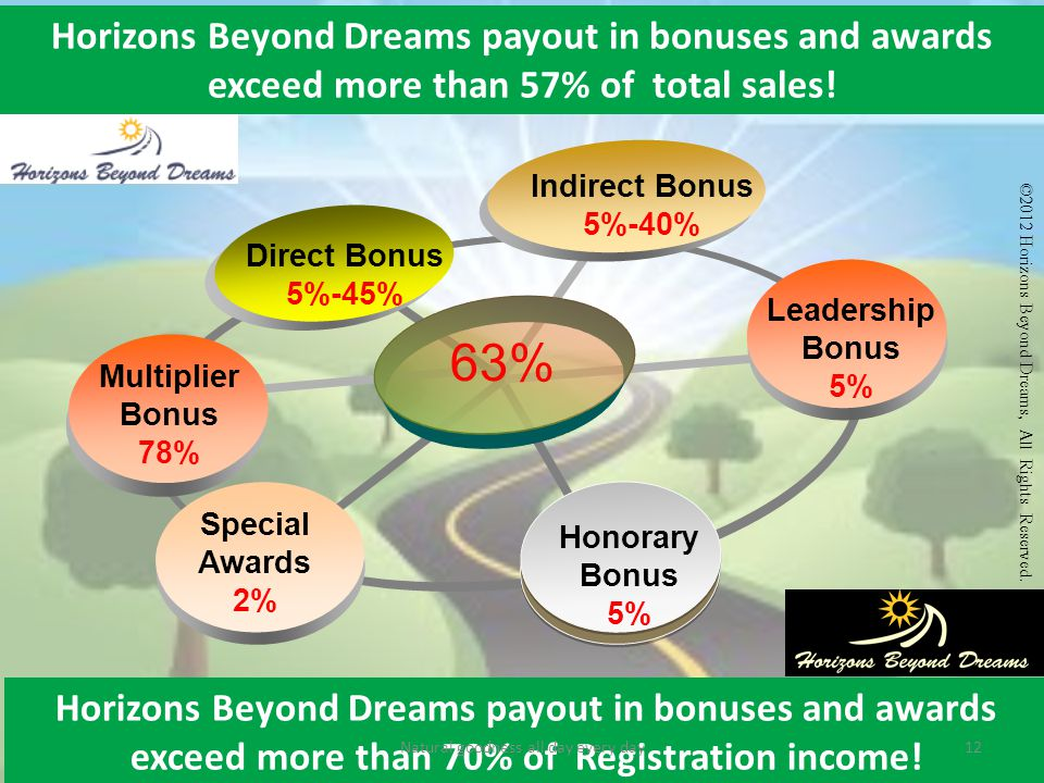 Horizons Beyond Dreams payout in bonuses and awards exceed more than 57% of total sales.