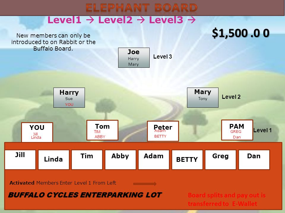 Level1 Level2 Level3 Joe Harry Mary Tony Harry Sue YOU Tom Peter PAM Level 3 Level 2 Level 1 ABBY TIM YOU Jill Dan Linda Adam Board splits and pay out is transferred to E-Wallet $1,500.0 0 Jill Linda TimAbbyAdam BETTY GregDan GREG Activated Members Enter Level 1 From Left BETTY BUFFALO CYCLES ENTERPARKING LOT New members can only be introduced to on Rabbit or the Buffalo Board.