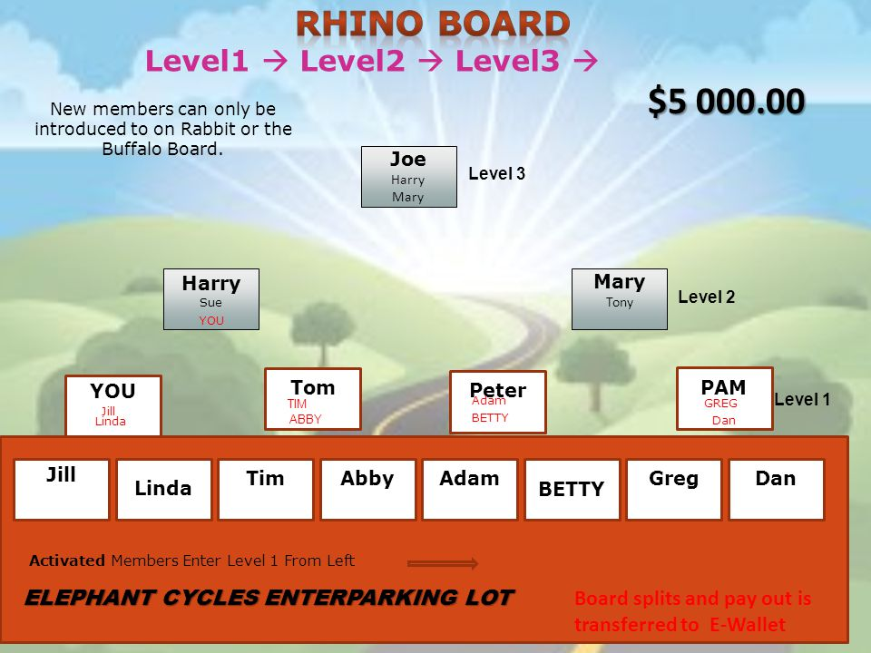 Level1 Level2 Level3 Joe Harry Mary Tony Harry Sue YOU Tom Peter PAM Level 3 Level 2 Level 1 ABBY TIM YOU Jill Dan New members can only be introduced to on Rabbit or the Buffalo Board.