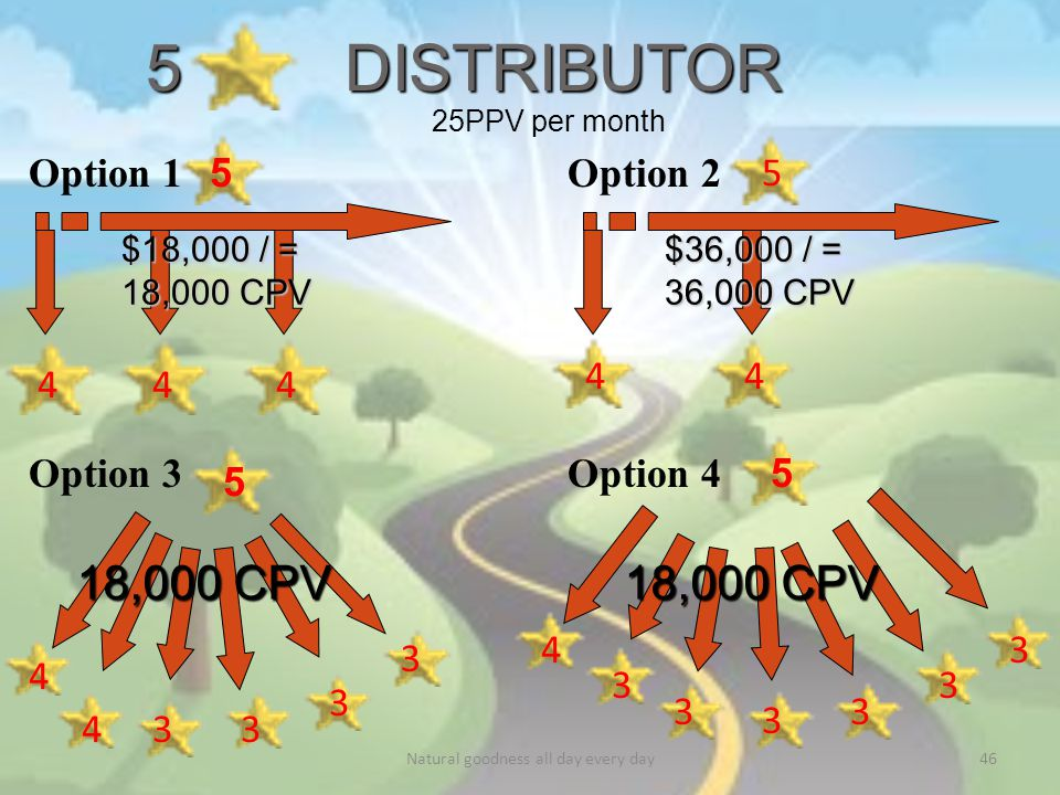 5 DISTRIBUTOR 5 444 44 5 5 4 4 4 5 33 3 3 3 3 3 3 3 3 18,000 CPV Option 1Option 2 Option 3Option 4 25PPV per month $18,000 / = 18,000 CPV $36,000 / = 36,000 CPV Natural goodness all day every day46