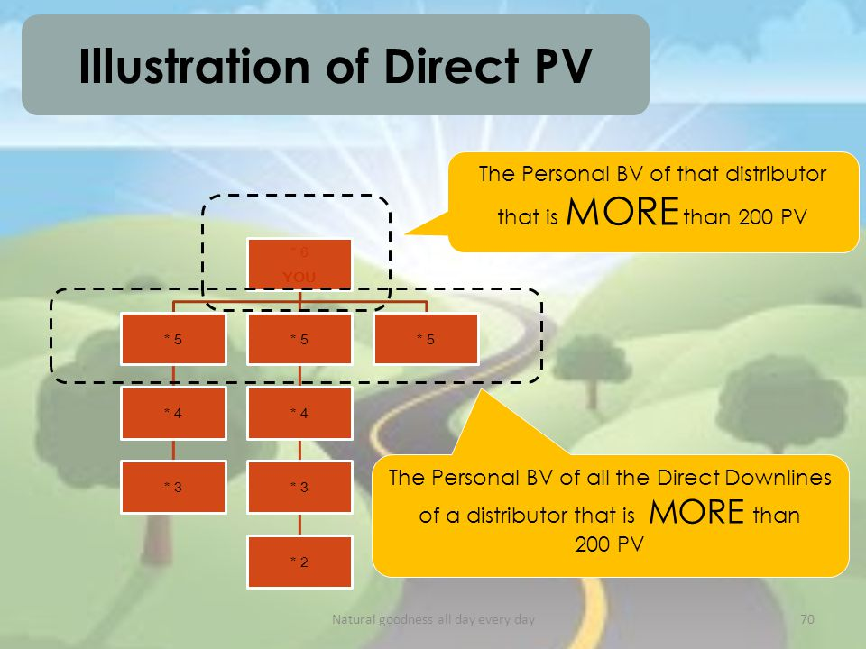 * 6 YOU * 5 * 4 * 3 * 5 * 4 * 3 * 2 * 5 Illustration of Direct PV The Personal BV of all the Direct Downlines of a distributor that is MORE than 200 PV The Personal BV of that distributor that is MORE than 200 PV Natural goodness all day every day70
