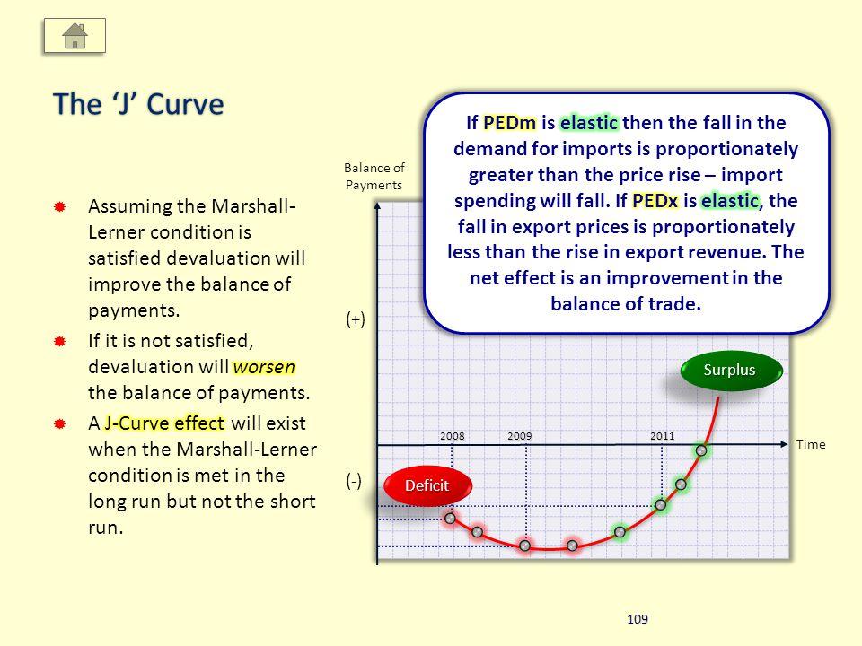 The J Curve Time Balance of Payments (-) (+) 200820092011 DeficitDeficit SurplusSurplus 109