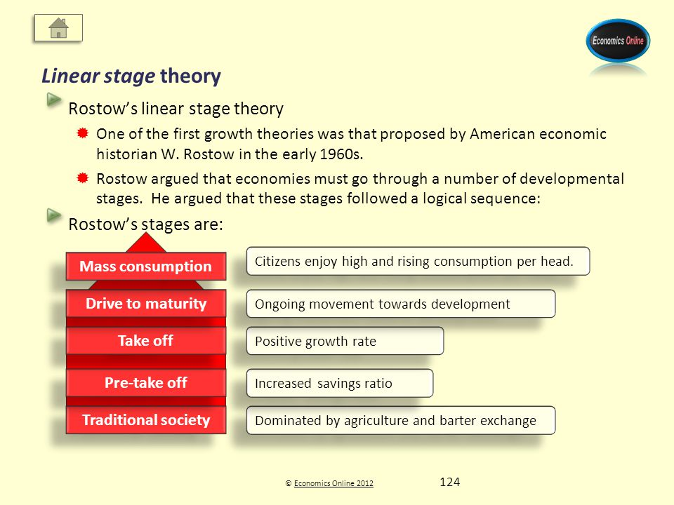© Economics Online 2012Economics Online 2012 Linear stage theory Rostows linear stage theory One of the first growth theories was that proposed by American economic historian W.