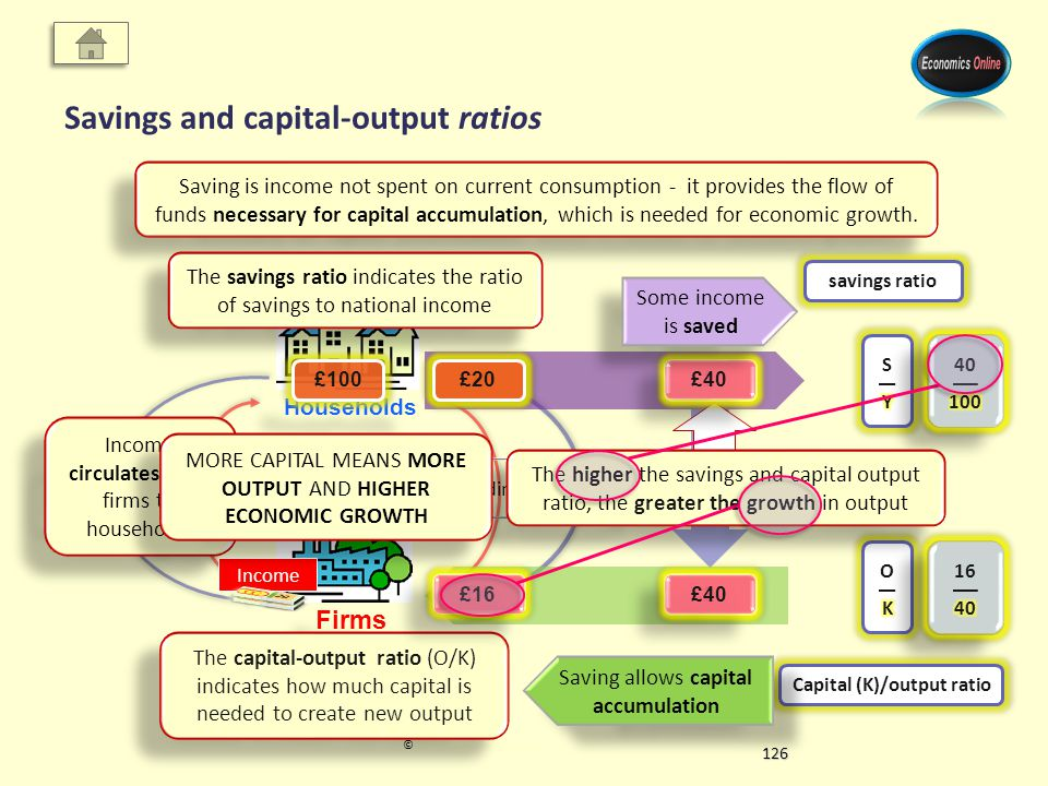 F actors I ncomes S pending G oods Households Firms © Economics Online 2012Economics Online 2012 Savings and capital-output ratios Savings Savings CapitalOutput Saving is income not spent on current consumption - it provides the flow of funds necessary for capital accumulation, which is needed for economic growth.