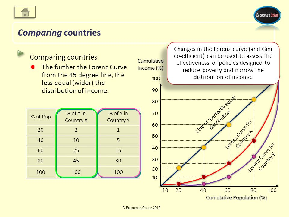 © Economics Online 2012Economics Online 2012 Comparing countries The further the Lorenz Curve from the 45 degree line, the less equal (wider) the dist