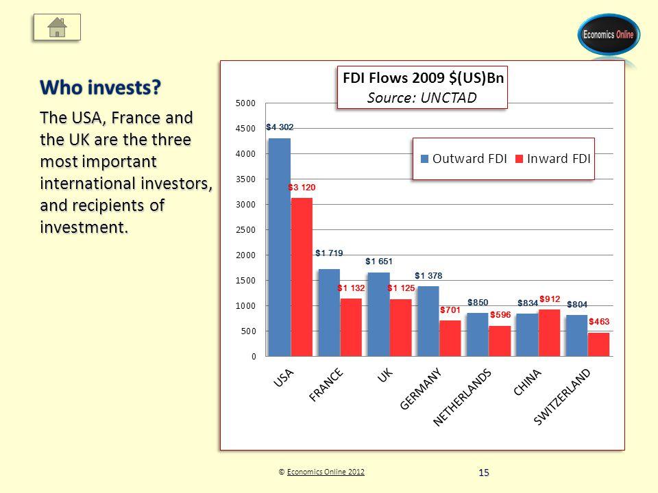 © Economics Online 2012Economics Online 2012 Who invests.
