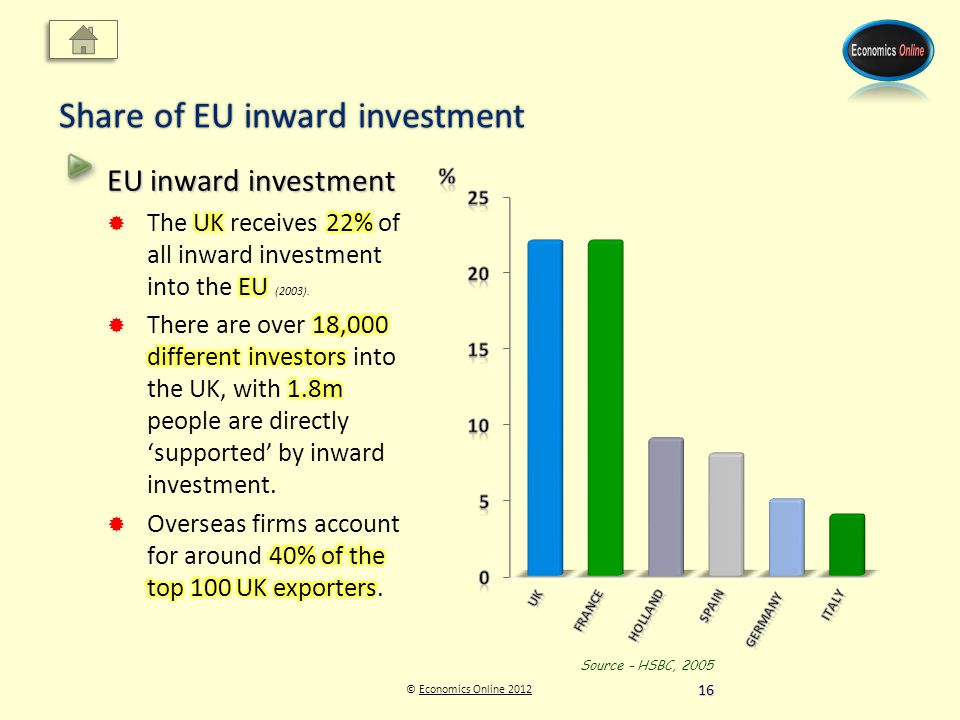 © Economics Online 2012Economics Online 2012 Share of EU inward investment Source – HSBC, 2005 16