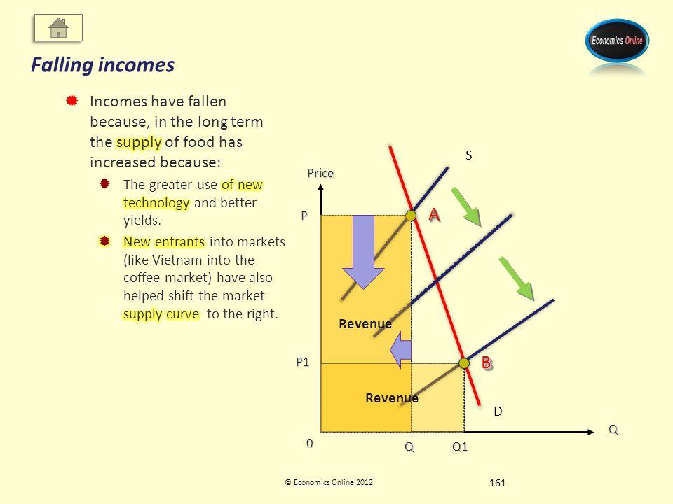 © Economics Online 2012Economics Online 2012 Falling incomes Q Price D P Q S P1 Q1 Q1 0 AA BB Revenue 161