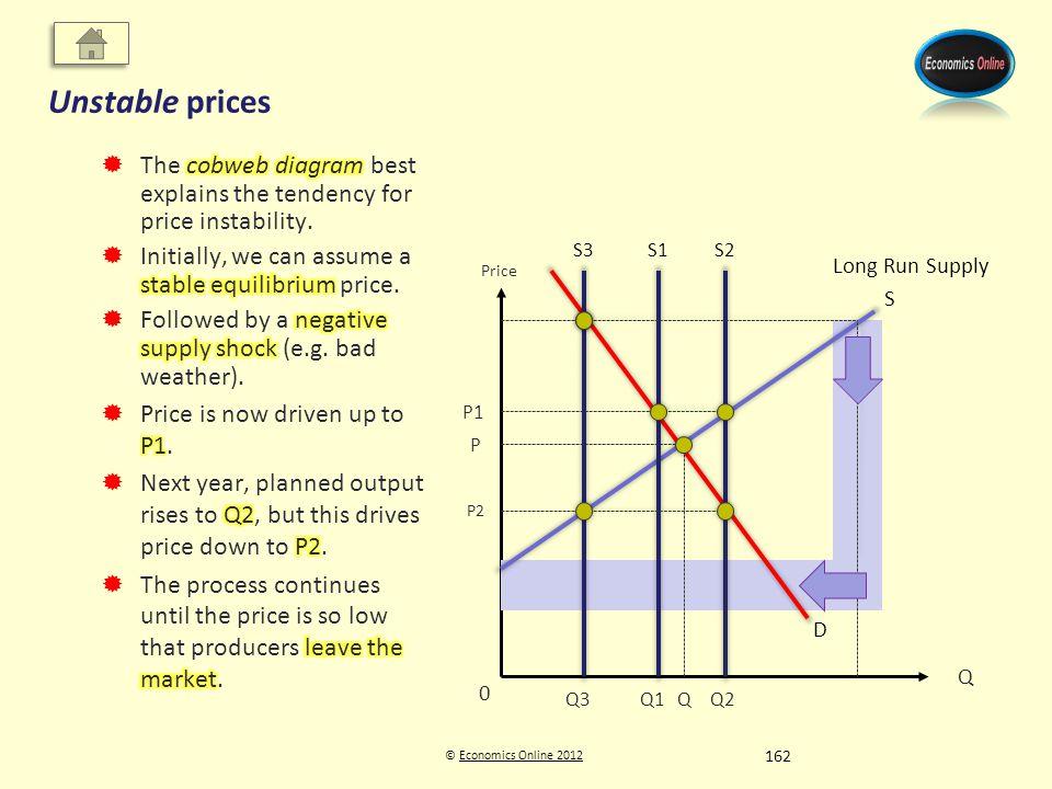 © Economics Online 2012Economics Online 2012 Unstable prices Q Price D P Q S P1 Q1 0 S1S2 Q2 P2 S3 Q3 Long Run Supply 162