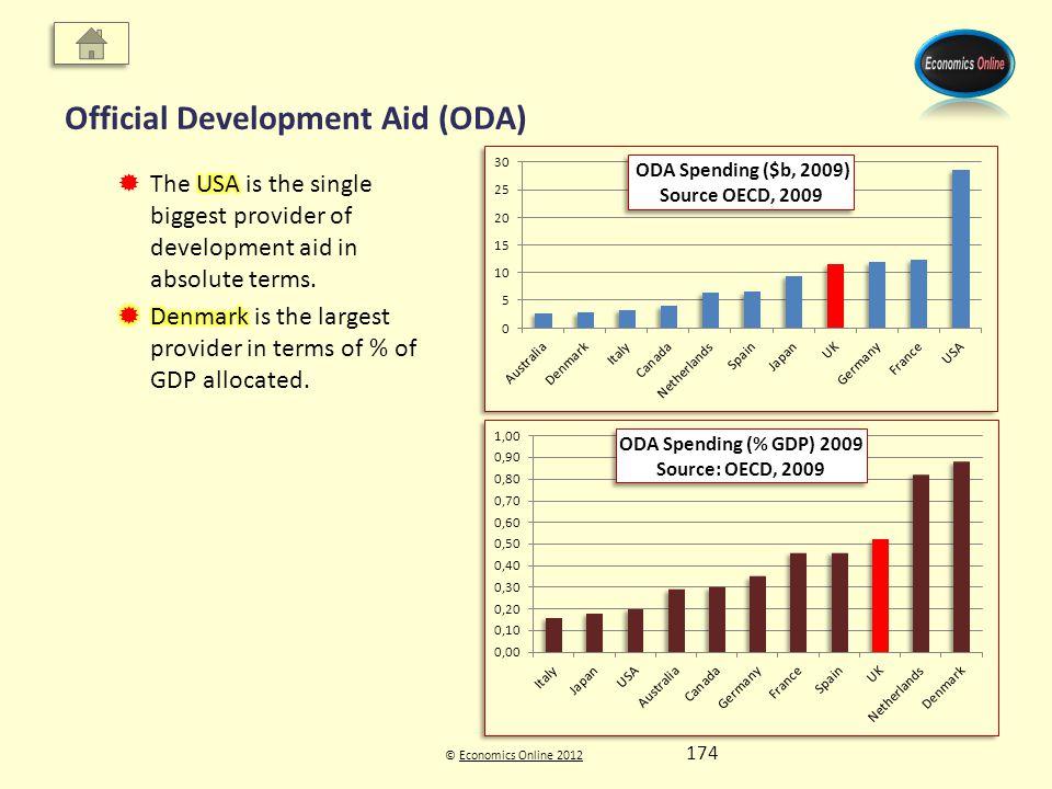 © Economics Online 2012Economics Online 2012 Official Development Aid (ODA) 174