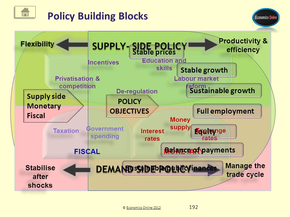 © Economics Online 2012Economics Online 2012 Policy Building Blocks DEMAND SIDE POLICY MONETARY FISCALFISCAL Taxation Government spending Interest rat
