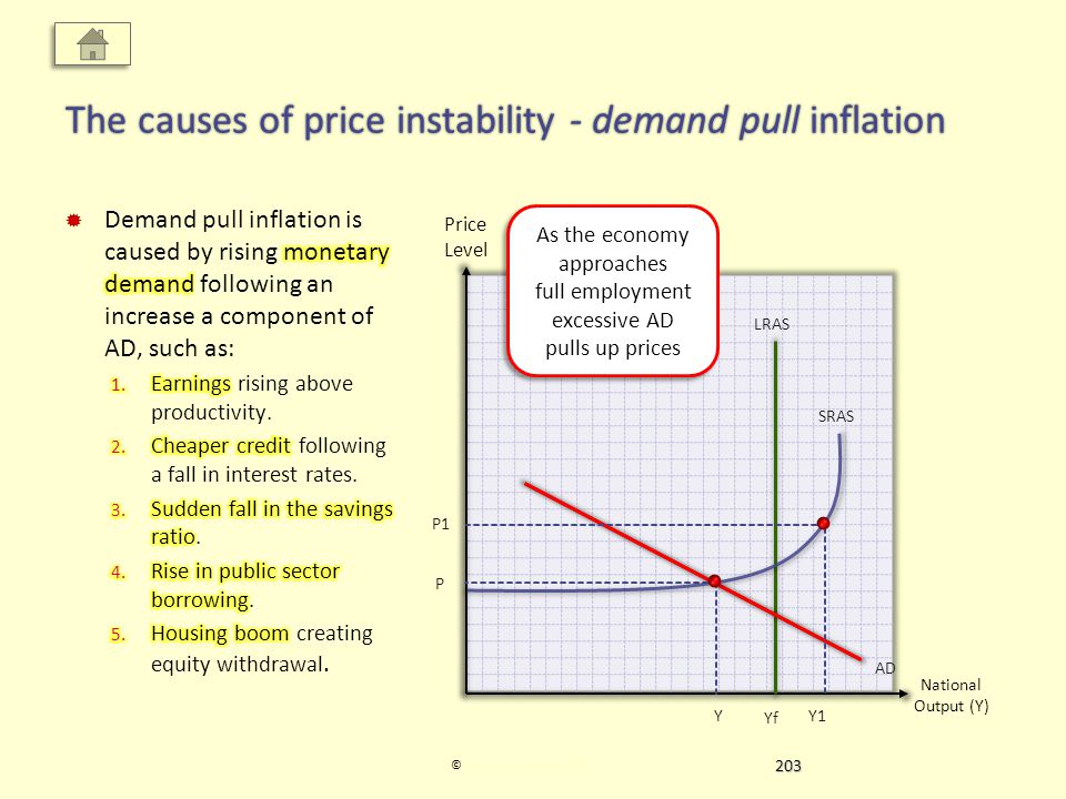 Price Level National Output (Y) © Economics Online 2012Economics Online 2012 The causes of price instability - demand pull inflation Yf LRAS AD YY1 P