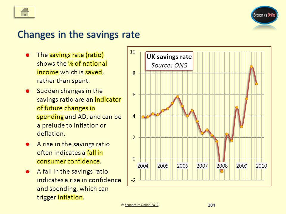 © Economics Online 2012Economics Online 2012 Changes in the savings rate 204