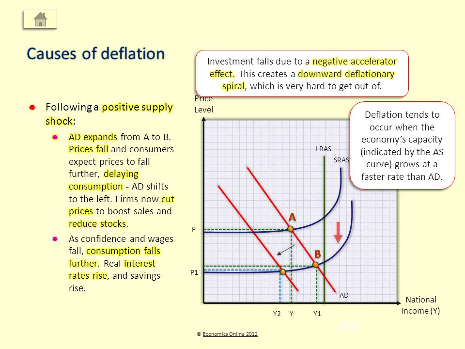 Price Level National Income (Y) © Economics Online 2012Economics Online 2012 Causes of deflation LRAS AD YY1 P P1 SRAS Y2 Deflation tends to occur whe