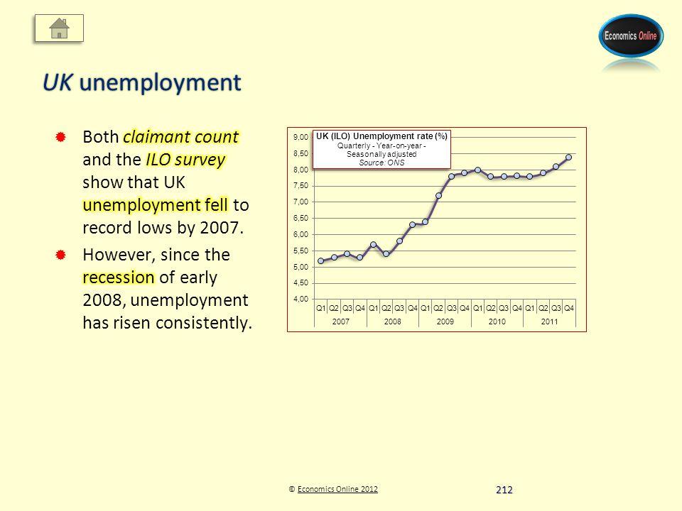 © Economics Online 2012Economics Online 2012 UK unemployment 212
