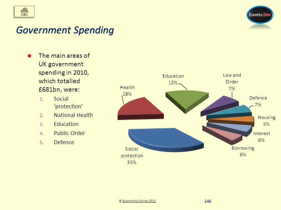 © Economics Online 2012Economics Online 2012 Government Spending The main areas of UK government spending in 2010, which totalled £681bn, were: 1.