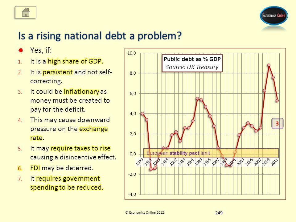 © Economics Online 2012Economics Online 2012 Is a rising national debt a problem.