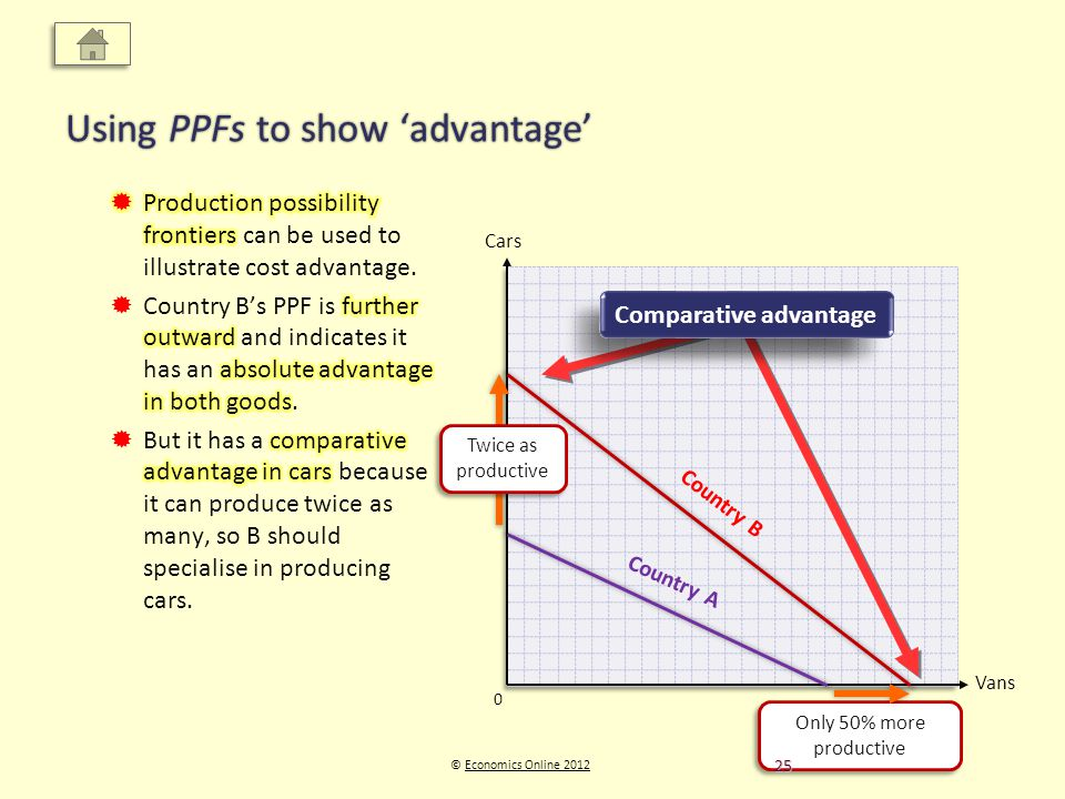 Vans Cars © Economics Online 2012Economics Online 2012 Using PPFs to show advantage 0 Country B Country A Twice as productive Only 50% more productive Absolute advantage Comparative advantage 25