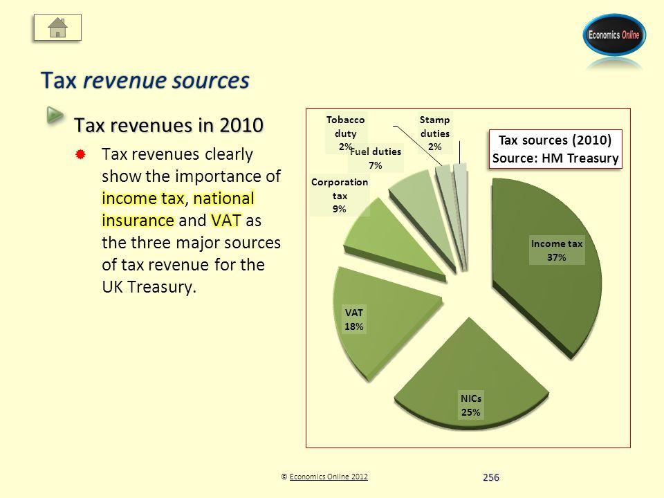 © Economics Online 2012Economics Online 2012 Tax revenue sources 256